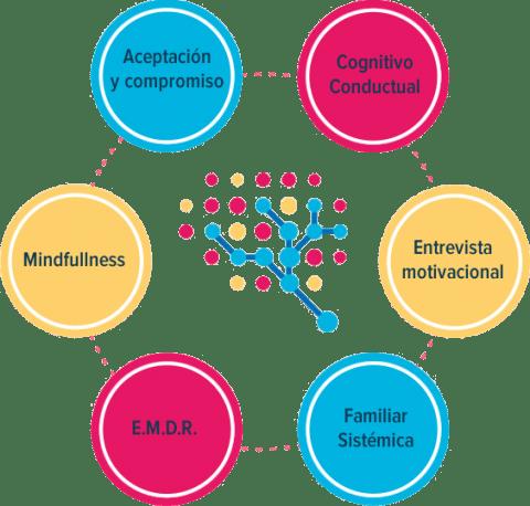Terapia Cognitivo-Conductual, Entrevista Motivacional, EMDR, Aceptación y Compromiso, Mindfullness, Terapia Familiar Sistémica